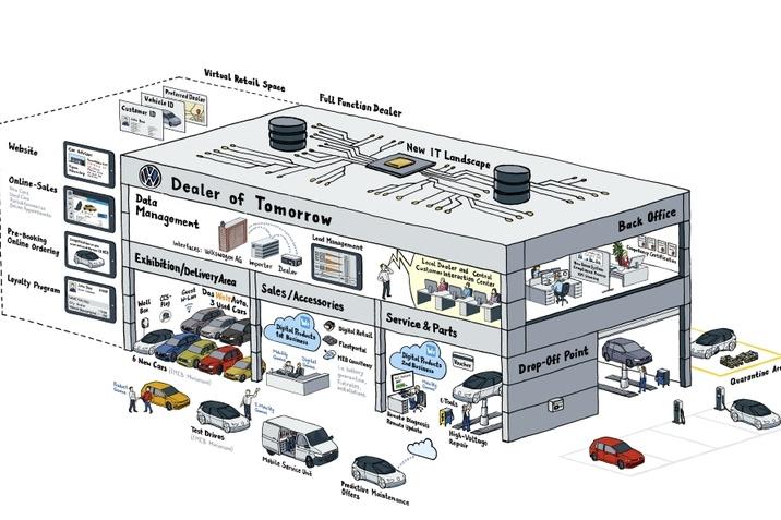 Digitalizált értékesítés-2020