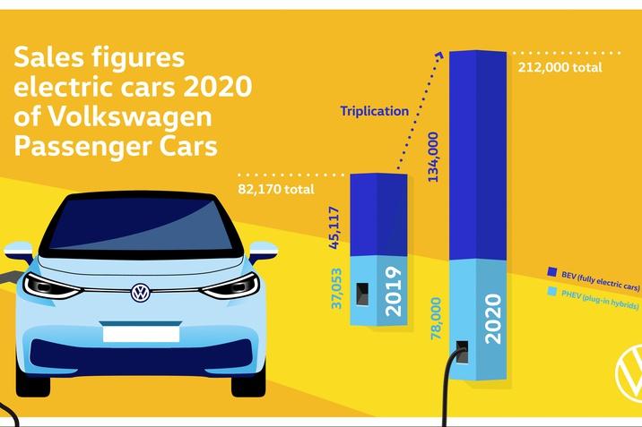 elektromos autó kiszállítás 2020
