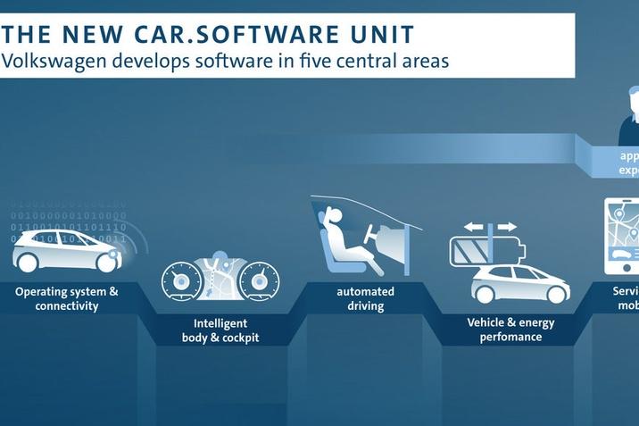 Új Volkswagen szoftver részleg alakul
